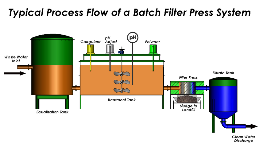 TYPICAL-PROCESS-FLOW-OF-A-BATCH-FILTER-PRESS-SYSTEM